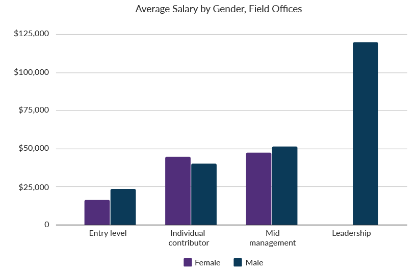 salary by gender graph