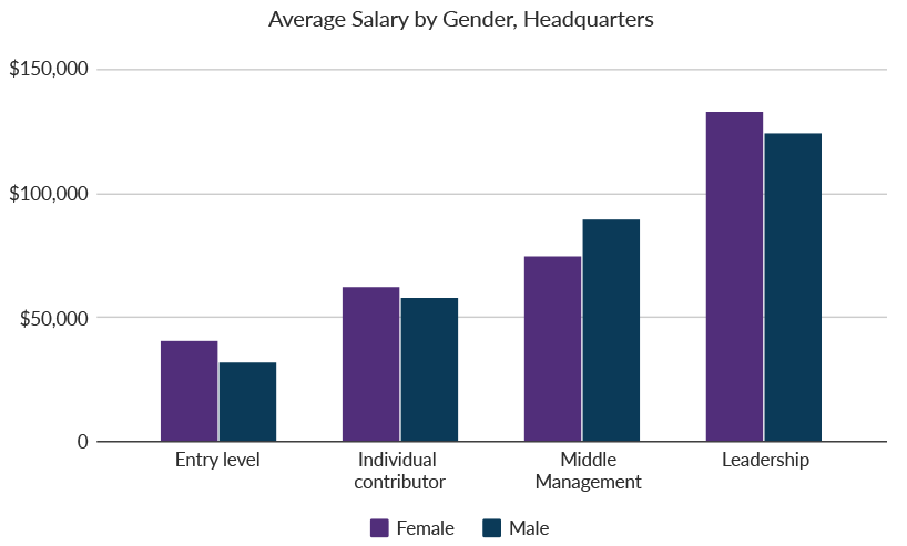 Graph of Gender and Salary
